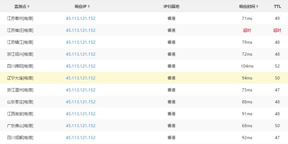 HostGator香港主机国内电信线路Ping测试结果
